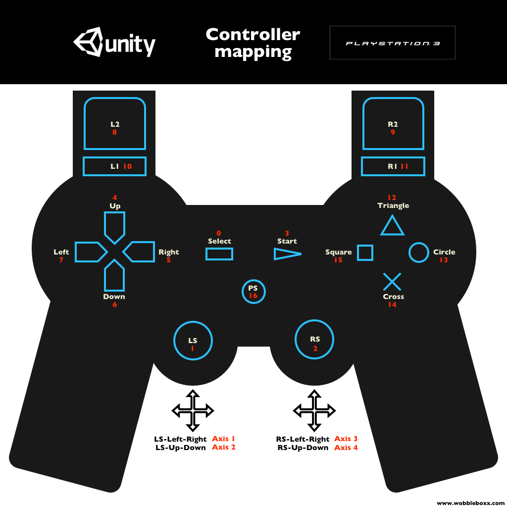 PS3 Controller Mapping
